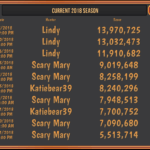 Lindy dominates Game Scoreboard for 2018